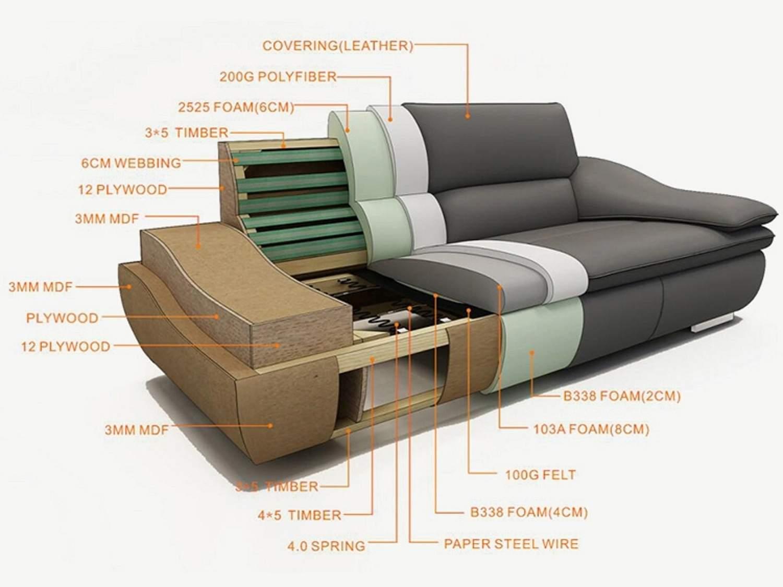 NEPHI Sofa Set - Construction